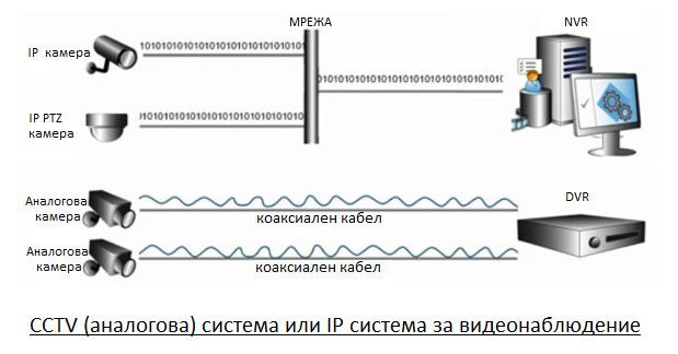 Аналогова или IP камера за видеонаблюдение
