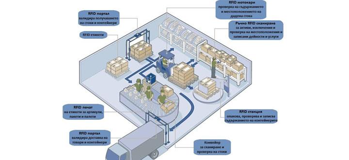 система за проследяване на стоки IF300
