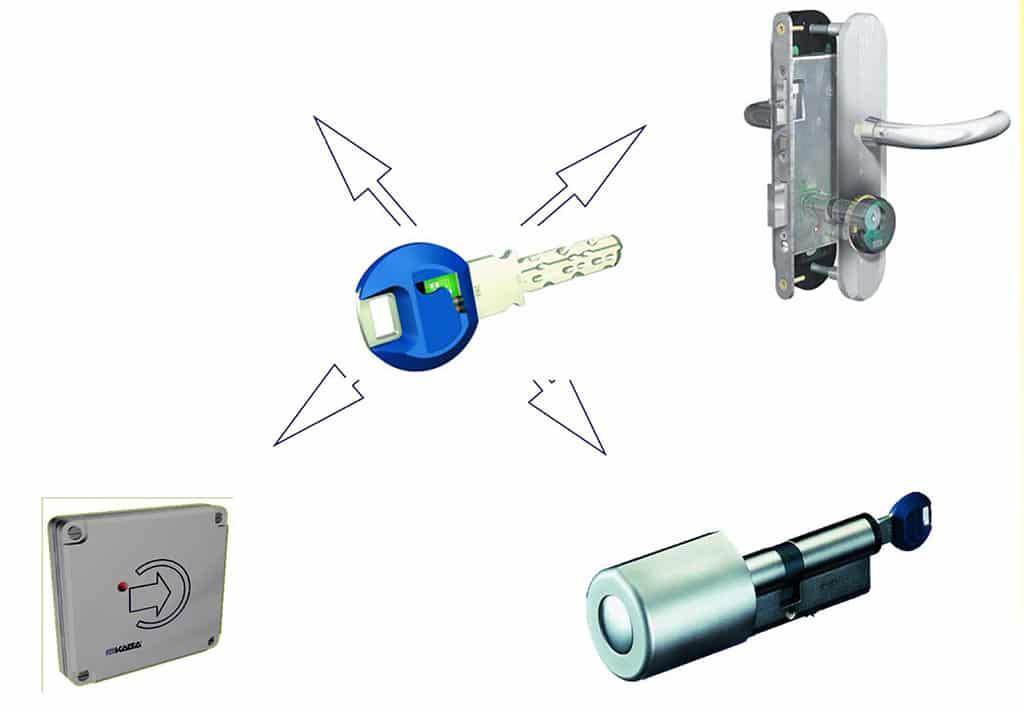 електронни брави за заключване